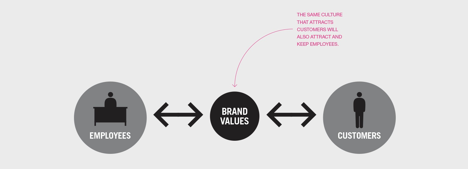 The brand culture model - Liquid Agency